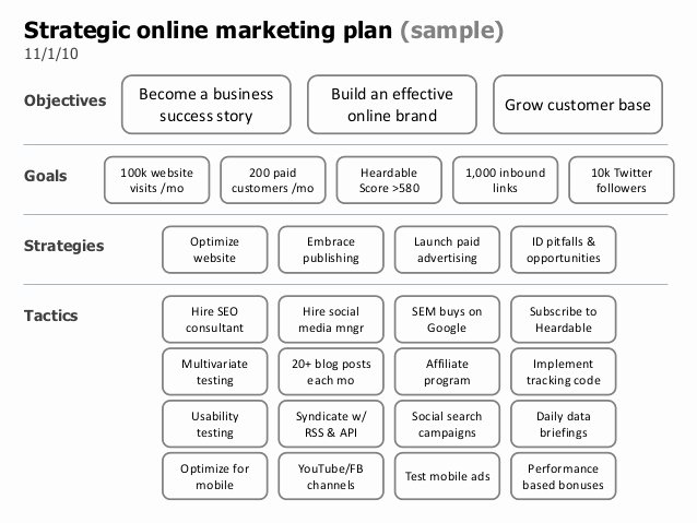 Marketing Plan Outline Template Best Of Strategic Line Marketing Plan Template