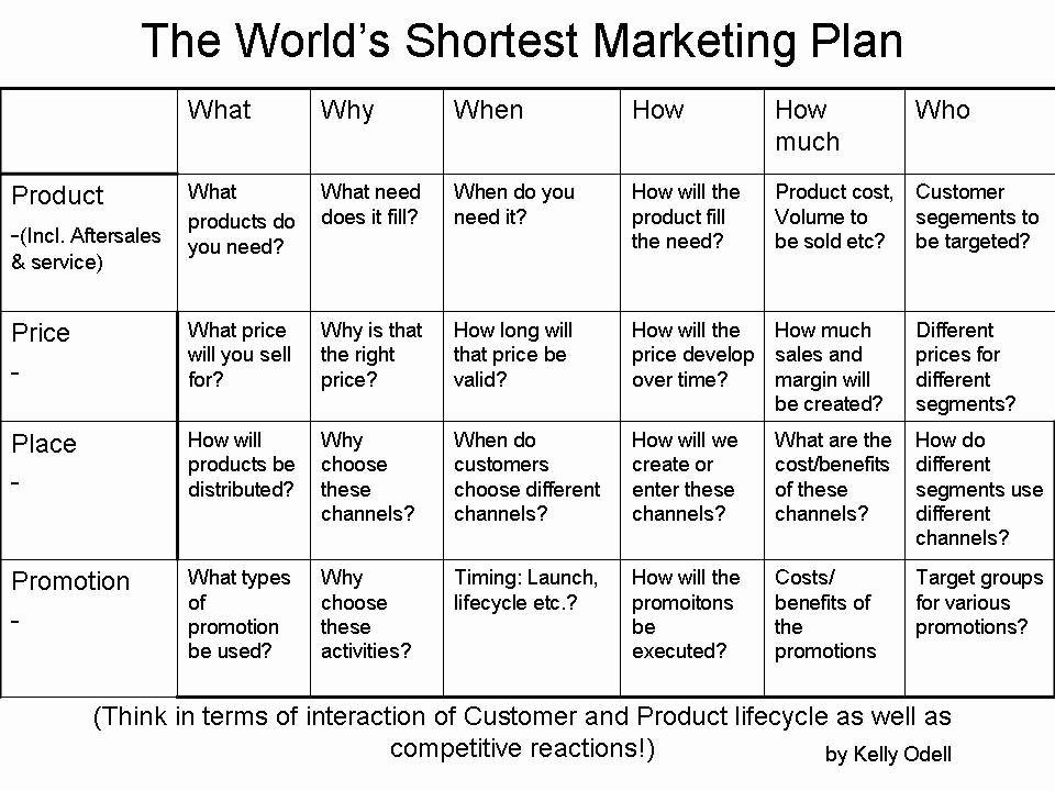 Marketing Plan Outline Template Elegant the World S Shortest Marketing Plan Internet