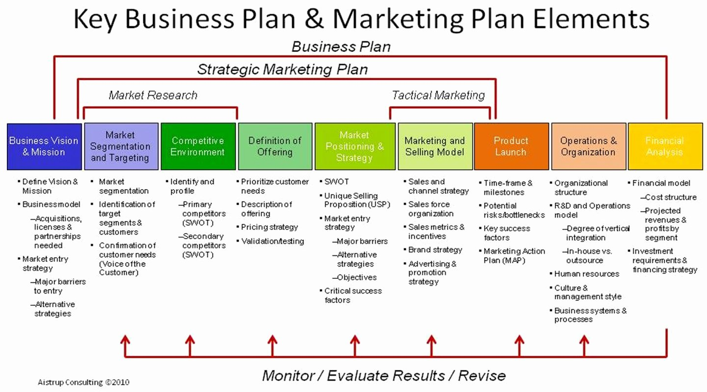 Marketing Plan Outline Template Fresh 18 Free Plan Templates Excel Pdf formats