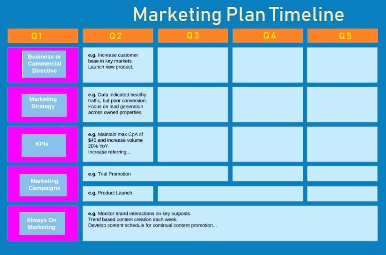 Marketing Plan Template Excel Unique Marketing Plan Timeline Template
