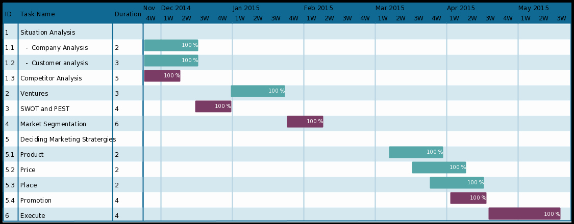 Marketing Timeline Template Excel Unique Gantt Chart Template for A Marketing Plan to Plan Your