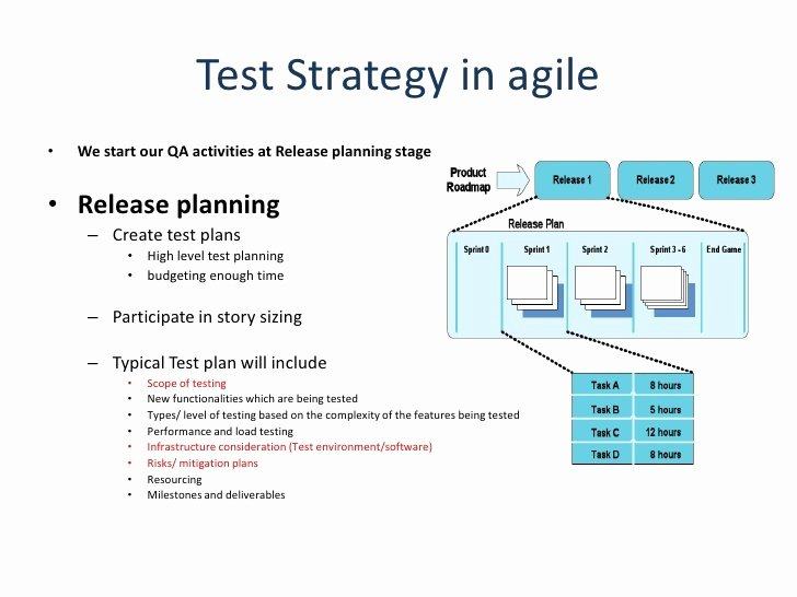 Master Test Plan Template Beautiful Agile Test Plan Sample Templates Resume Examples
