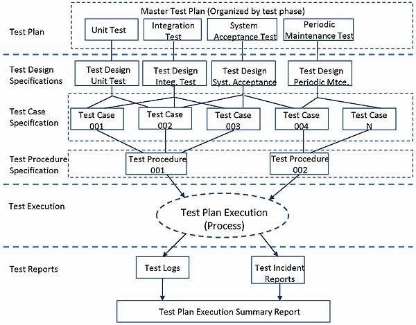 Master Test Plan Template Lovely This Figure is A Diagram Showing the Relationship Between