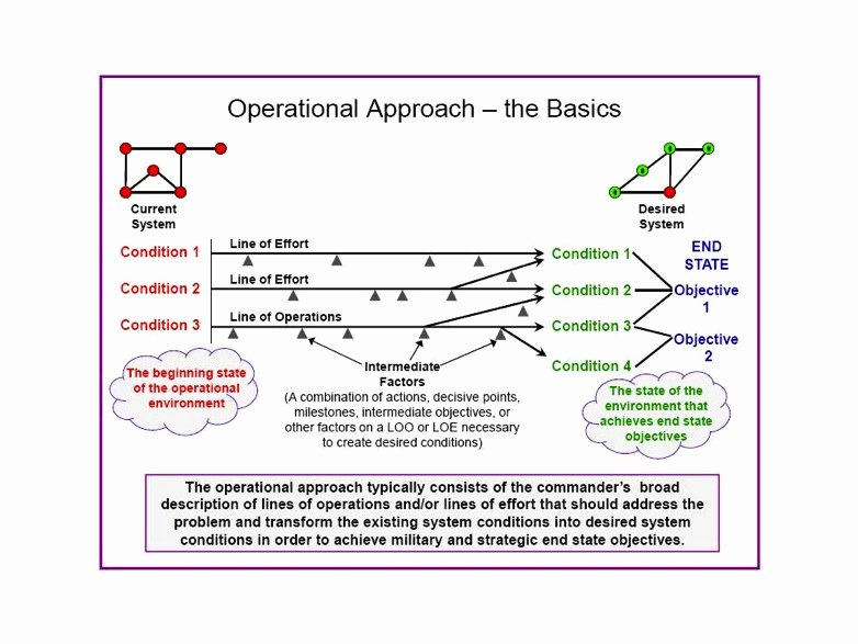 Military Operations Plan Template Beautiful the Facets Of Mission Mand