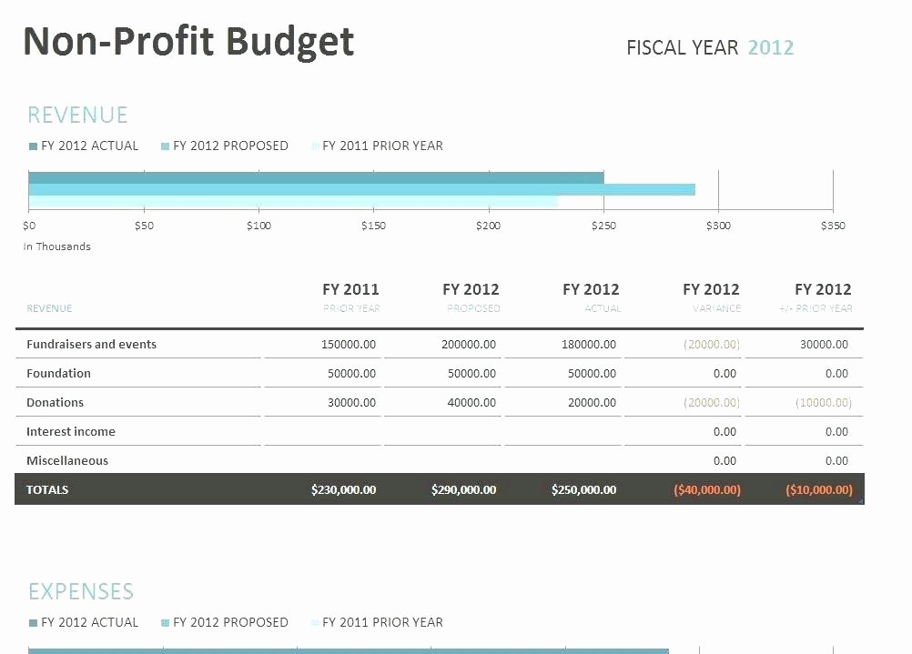 Monthly Business Budget Template Awesome Luxury Business Bud Template Excel Gallery Wordpress
