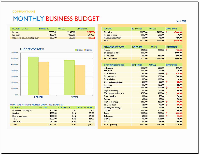 Monthly Business Budget Template Awesome Monthly Business Bud Template Bud Templates