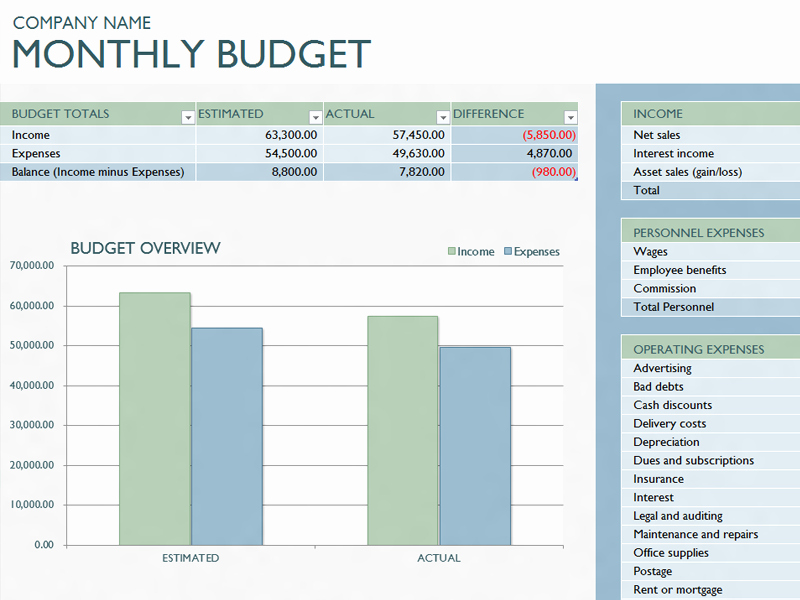 Monthly Business Budget Template Beautiful Ms Excel Monthly Business Bud Template