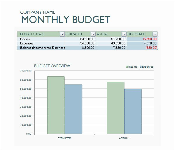 Monthly Business Budget Template Luxury Business Bud Template 13 Download Free Documents In