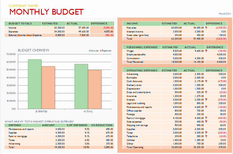 Monthly Business Budget Template Luxury Free Bud Templates for Microsoft Excel Monthly & Yearly