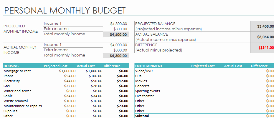 Monthly Expense Report Template Excel Elegant Excel Template Monthly Expense Tracker Best Photos Of