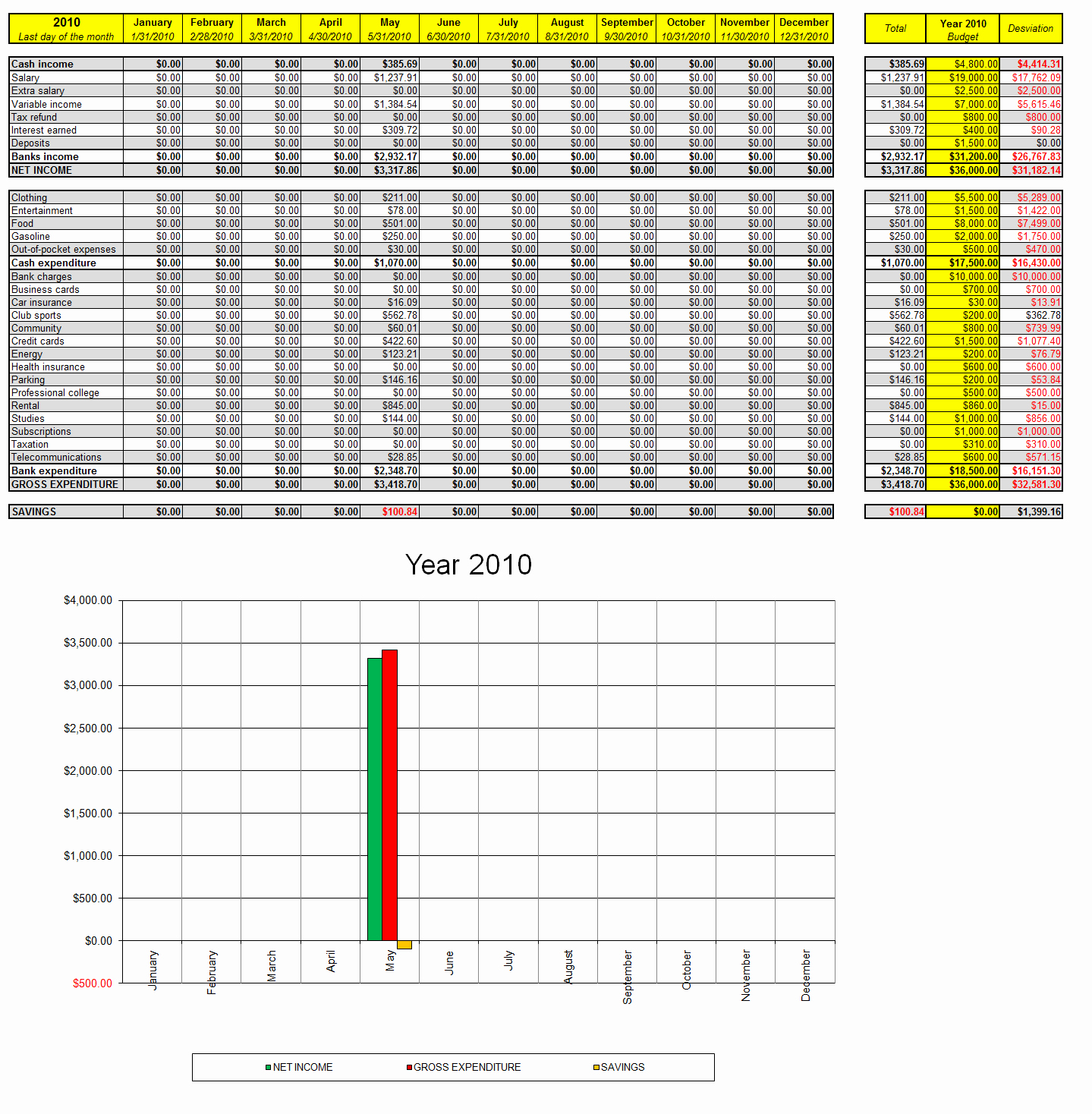 Monthly Expense Spreadsheet Template Fresh List Monthly Expenses Template and Excel Personal