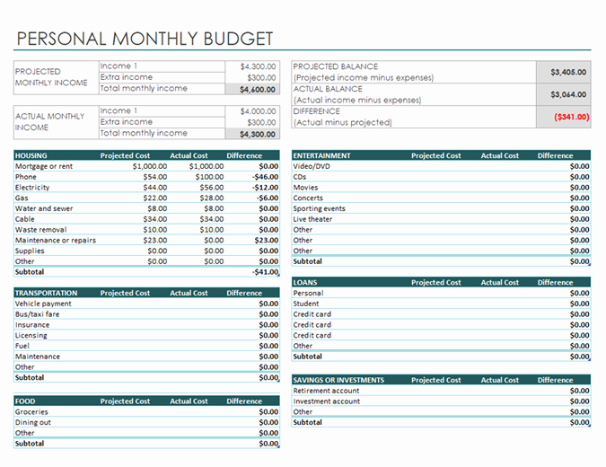 Monthly Expenses Spreadsheet Template Elegant Personal Monthly Bud
