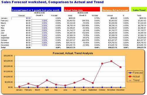 Monthly Sales Report Template Excel Inspirational Excel Dashboard Quickbooks Customer Sales Report forecast