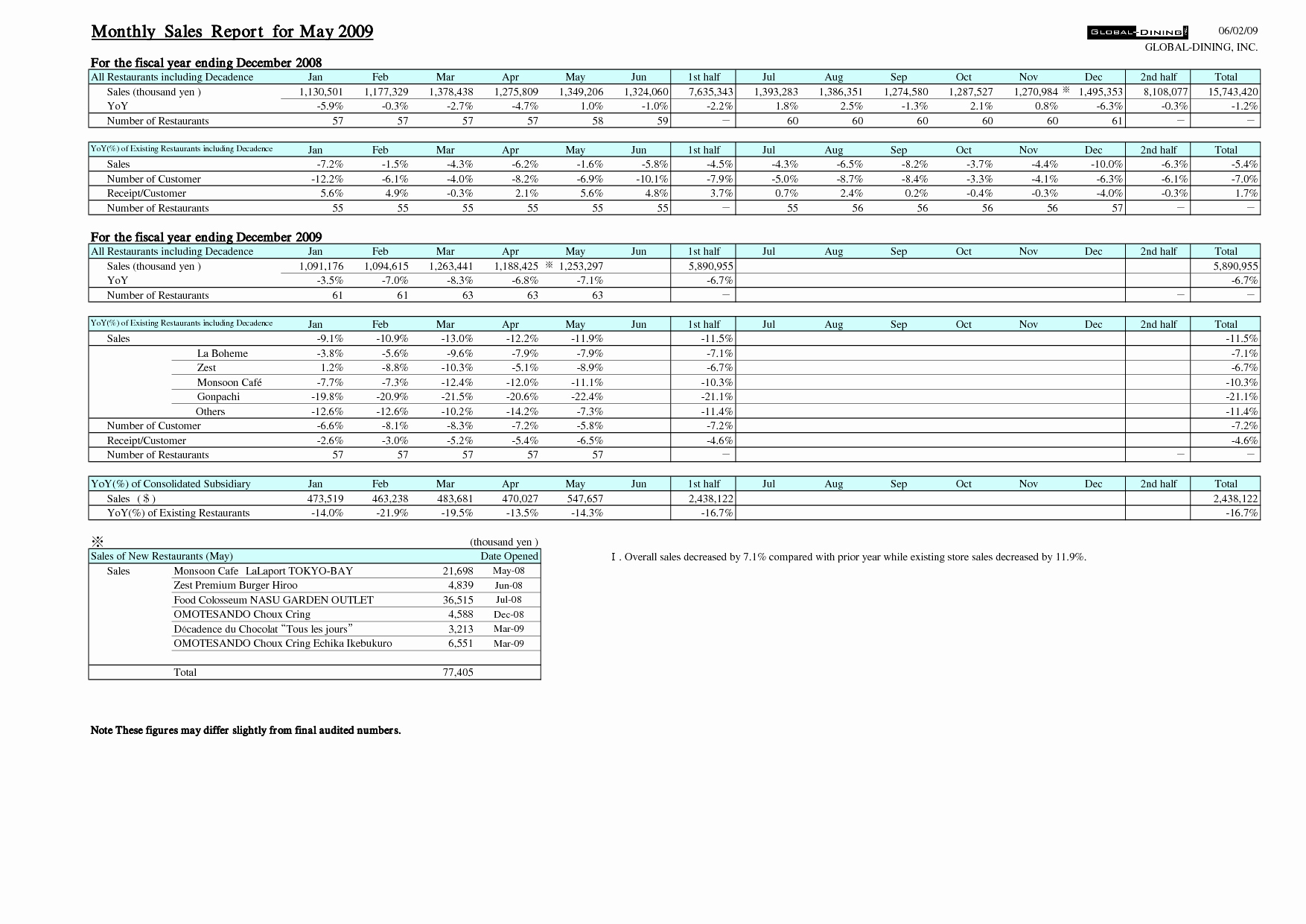 Monthly Sales Report Template Excel Luxury Exceptional Quarterly Sales Report Spreadsheet Template