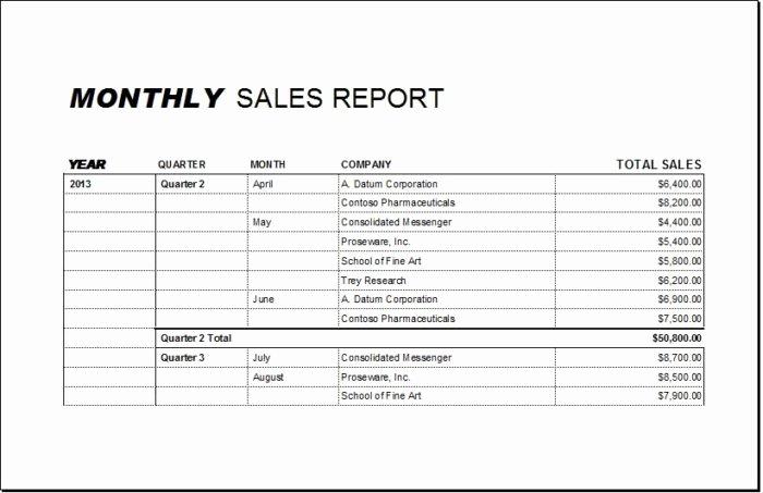 Monthly Sales Report Template Fresh Monthly Sales Report Spreadsheet Vatansun