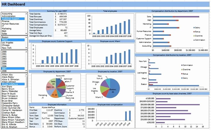 Ms Access Dashboard Template Elegant Hr Dashboard Developed In Excel Spreadsheets