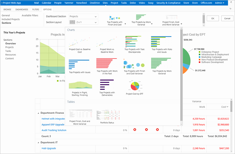 Ms Access Dashboard Template Lovely New Fice 365 Project Portfolio Dashboard Apps are Live