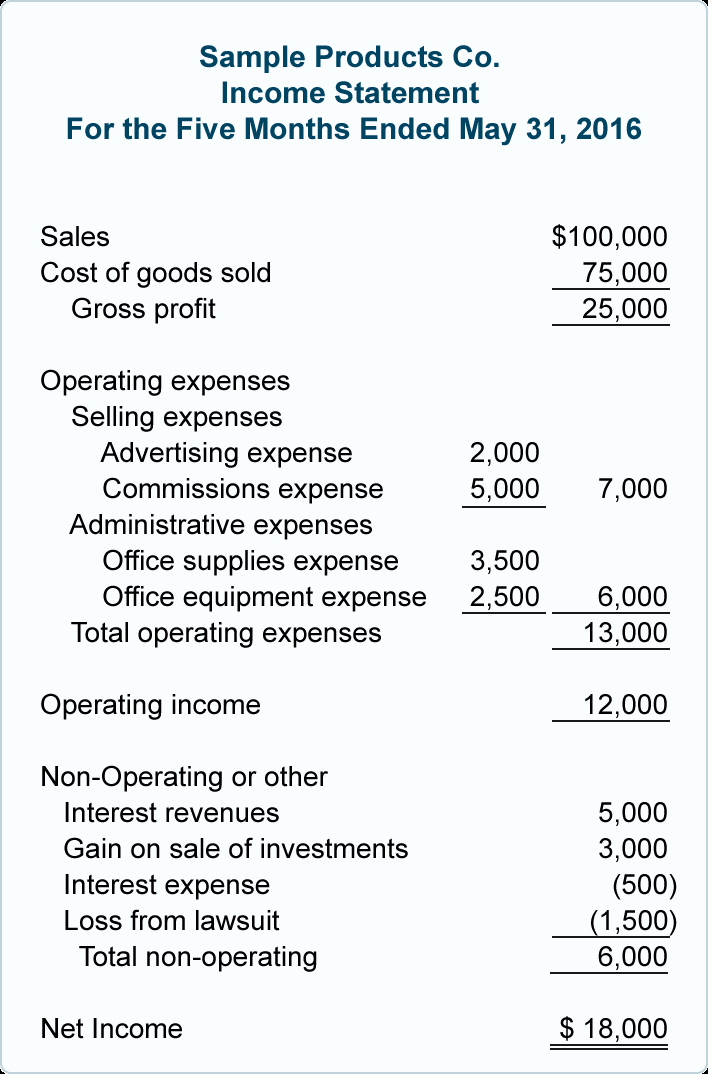 Multi Step Income Statement Template Awesome Multiple Step In E Statement Accountingcoach In E