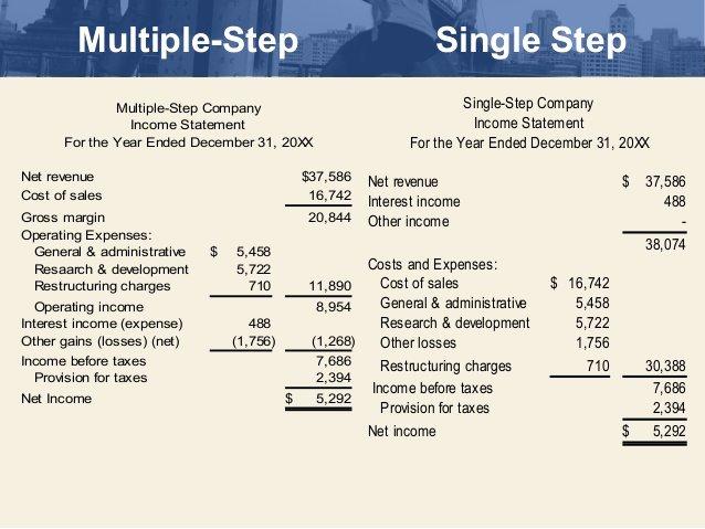 Multi Step Income Statement Template New Ch 12 2 In E Statement1