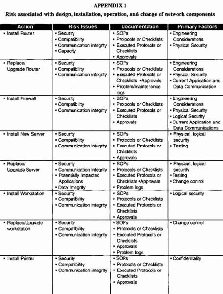 Network Infrastructure assessment Template Awesome Operational Qualification Protocol Template Choice Image