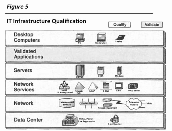 Network Infrastructure assessment Template Best Of Infrastructure Qualification Proposed Standard