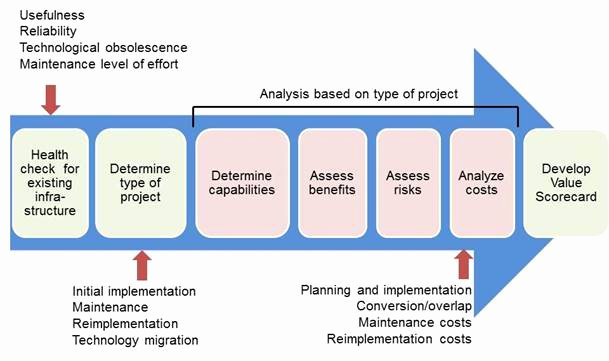 Network Infrastructure assessment Template Best Of It Infrastructure Projects A Framework for Analysis