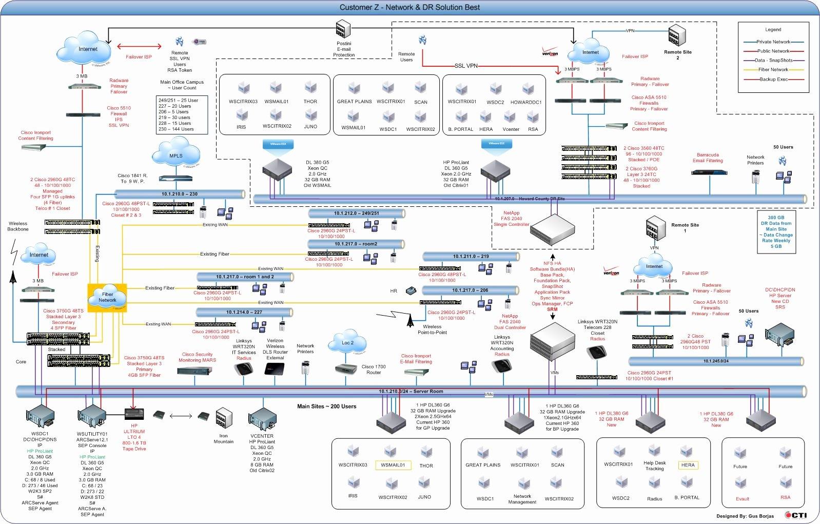 Network Infrastructure assessment Template Inspirational Best 50 Microsoft Visio Backgrounds On Hipwallpaper
