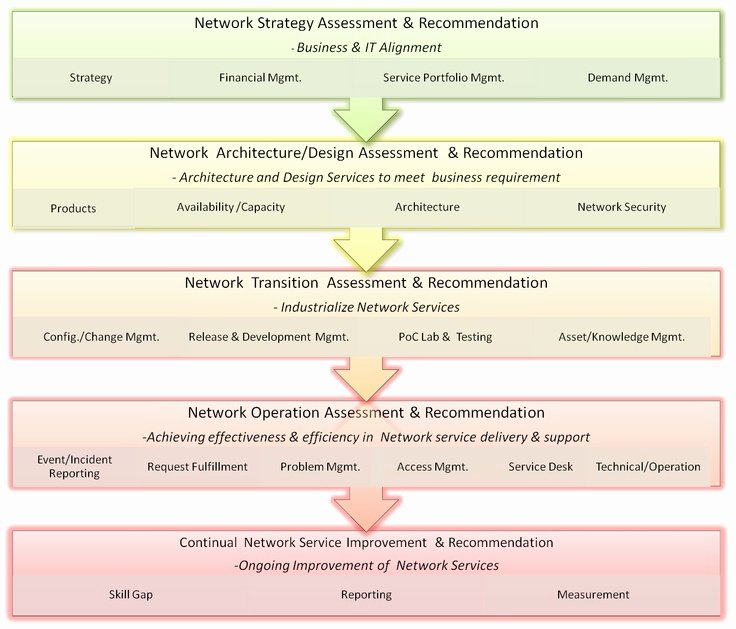 Network Infrastructure assessment Template New 180 Best Images About Itil On Pinterest