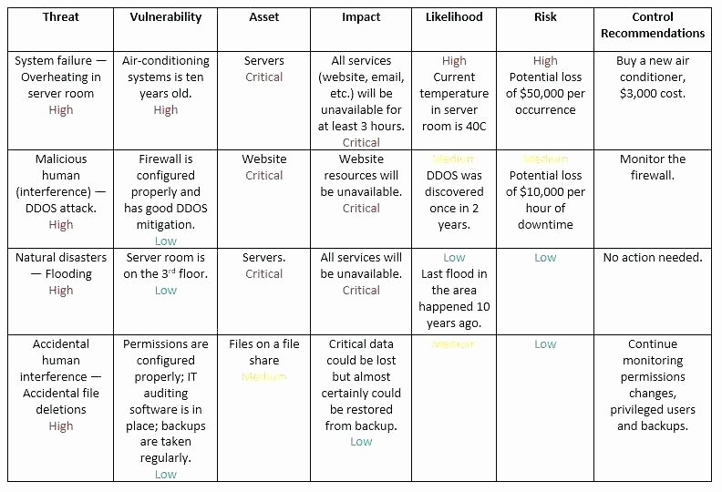 Network Infrastructure assessment Template New It Infrastructure Inventory Template Application
