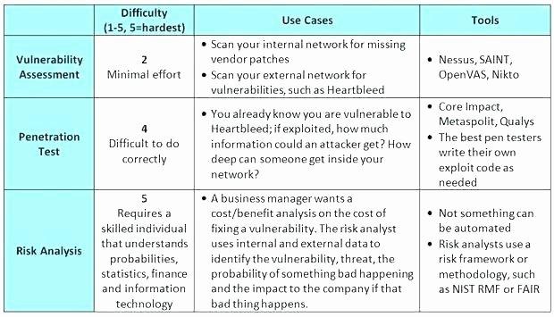 Network Risk assessment Template Beautiful Network Security Risk assessment Template Security