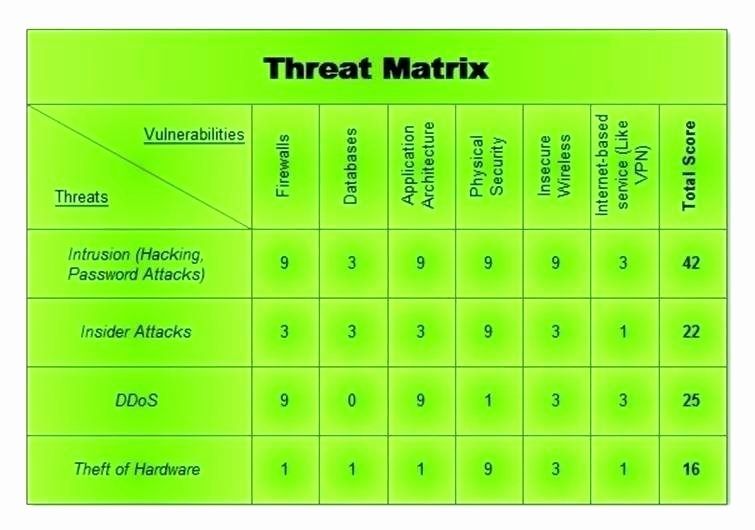 Network Risk assessment Template Inspirational Network Security Risk assessment Template General Security