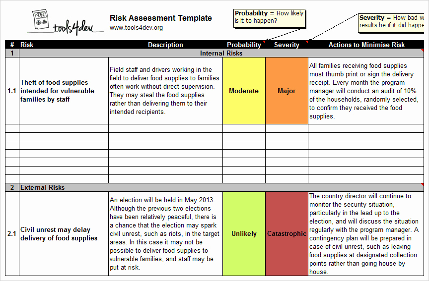 Network Risk assessment Template Lovely Risk Matrix Template