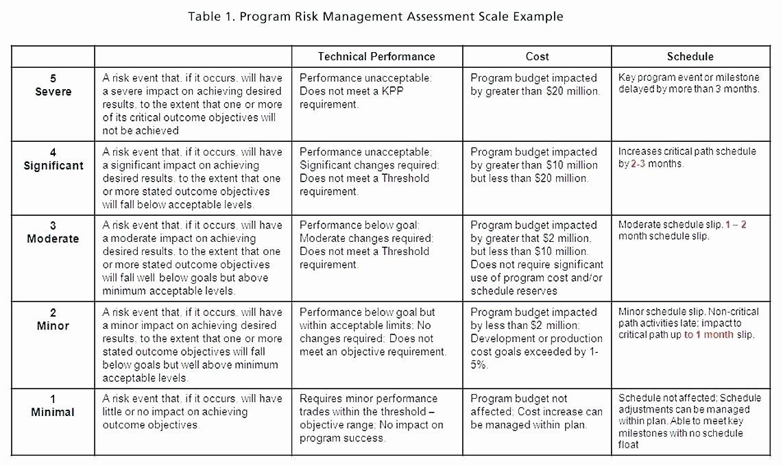 Network Risk assessment Template Luxury Risk assessment Template Excel Analysis Matrix Network