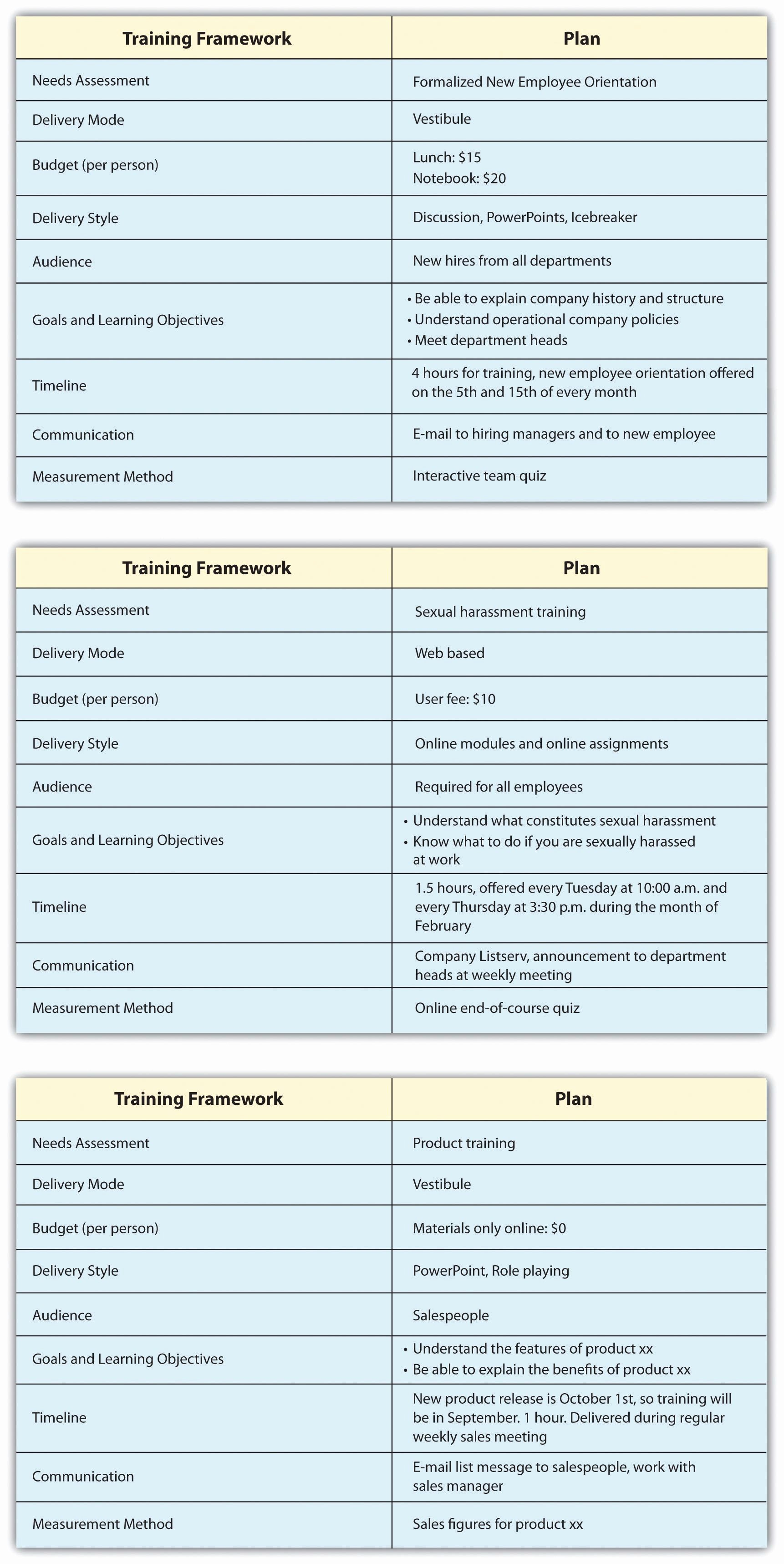 New Employee Training Plan Template Beautiful New Employee Training Plan Template Inquire before Your
