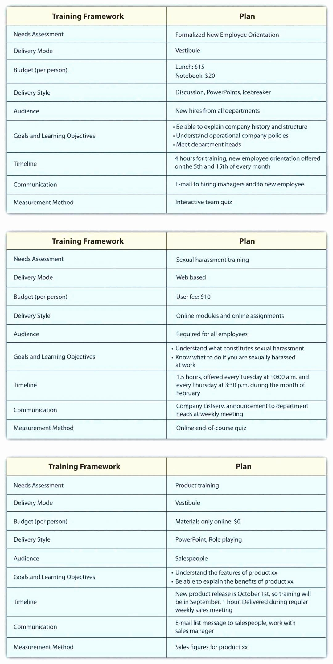 New Hire Training Plan Template Awesome Template New Employee Training Checklist Template