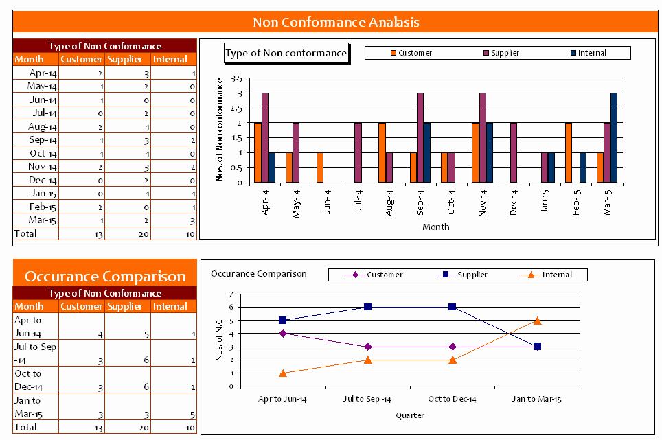 Non Conformance Report Template Luxury Non Conformance Log Template Excel Ncanalysis Templates