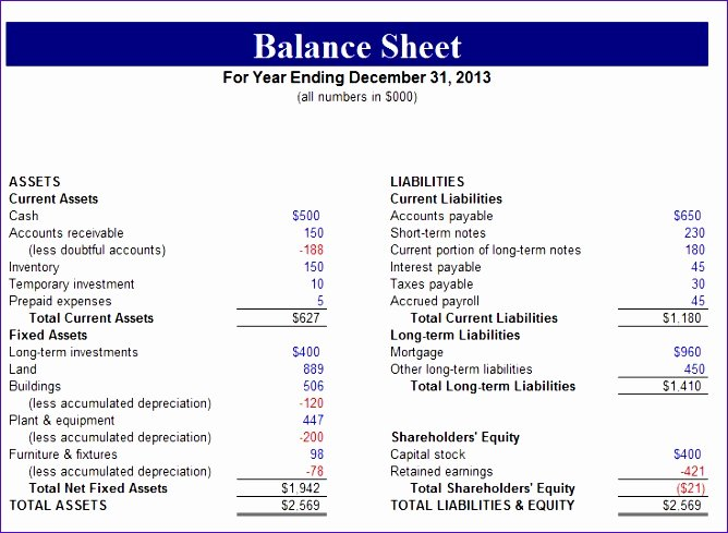 Non Profit Balance Sheet Template Elegant 10 Non Profit Balance Sheet Template Excel
