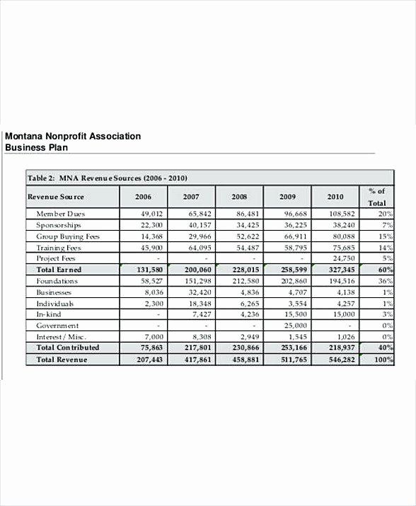 Non Profit organization Budget Template Fresh 8 Non Profit Bud Template