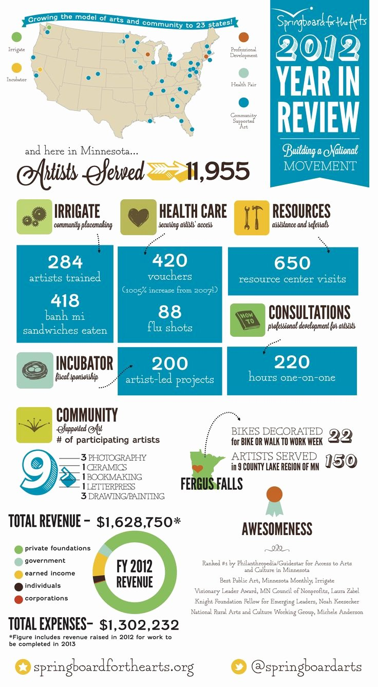 Nonprofit Annual Report Template Free Awesome 46 Best Images About Nonprofit Annual Report Infographics