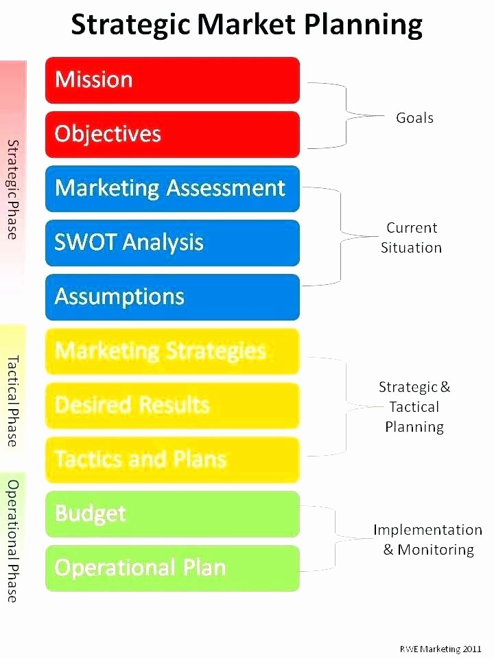 Nonprofit Marketing Plan Template Beautiful Nonprofit Marketing Plan Template – Arabnormafo