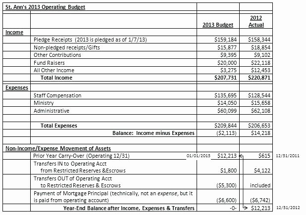 Nonprofit Operating Budget Template Beautiful Annual Business Bud Template Excel Free Small