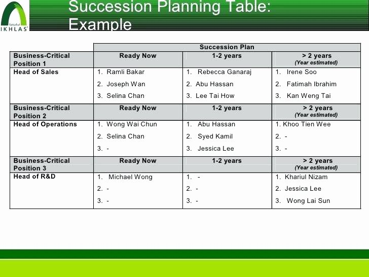 Nonprofit Succession Planning Template Fresh Nonprofit Succession Planning Template Timeline 7 Stages