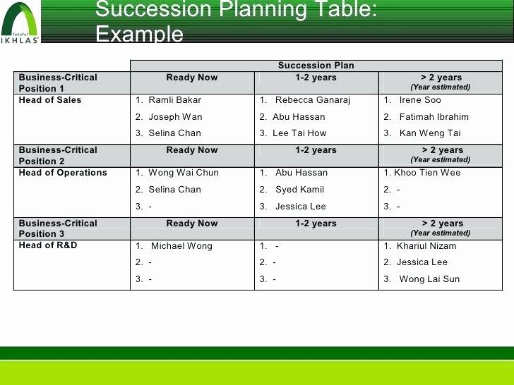 Nonprofit Succession Planning Template Fresh Nonprofit Succession Planning Template Timeline 7 Stages
