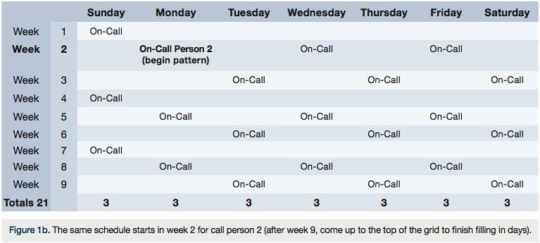 On Call Calendar Template Unique Call Schedule Template Beepmunk