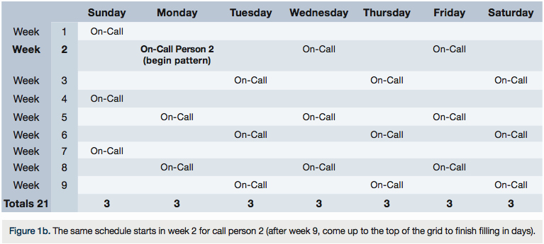On Call Rotation Schedule Template Luxury Rotating Schedule Template