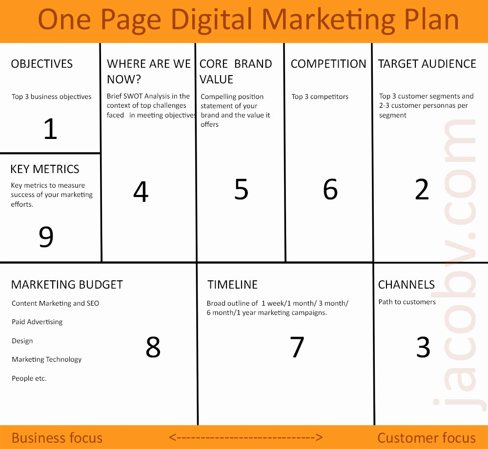 One Page Marketing Plan Template Elegant E Page Digital Marketing Plan to Grow Your Small