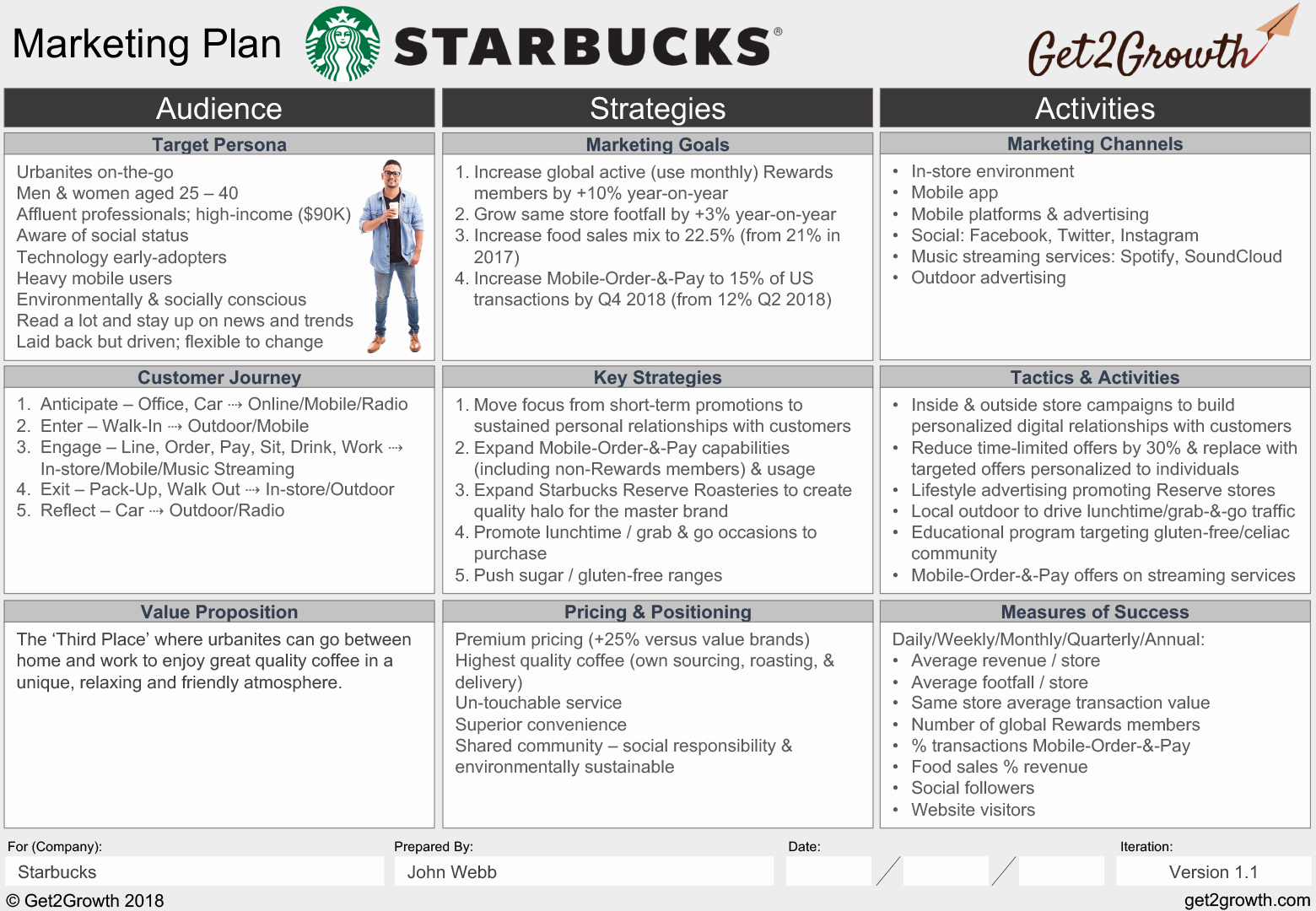 One Page Marketing Plan Template Lovely Marketing Plan Example Starbucks E Page Marketing Plan