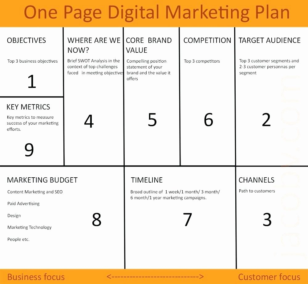 One Page Marketing Plan Template Luxury Template Corporate Marketing Plan Template