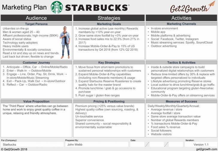 One Page Marketing Plan Template New Marketing Plan Example Starbucks E Page Marketing Plan