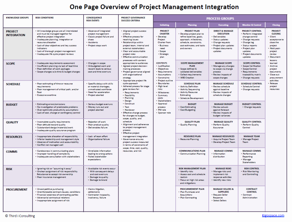 One Page Project Plan Template Best Of E Page Plan for Successful Project Management Integration
